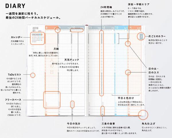 ジブン手帳diaryの収録内容