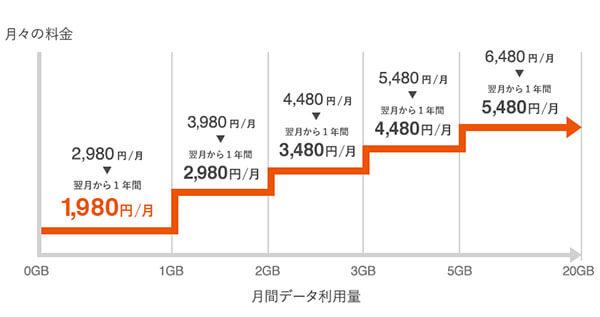 auピタットプランは最安2,980円からの5段階プラン