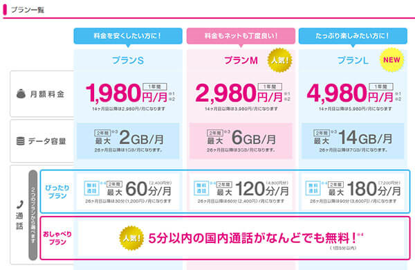UQモバイル料金プラン表