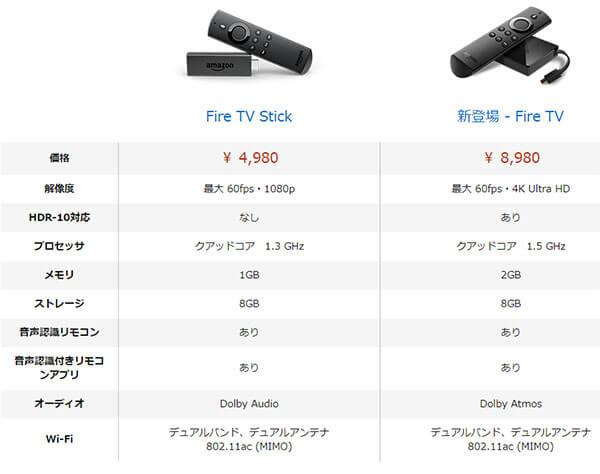FireTVとFireTVStickのスペックの比較表