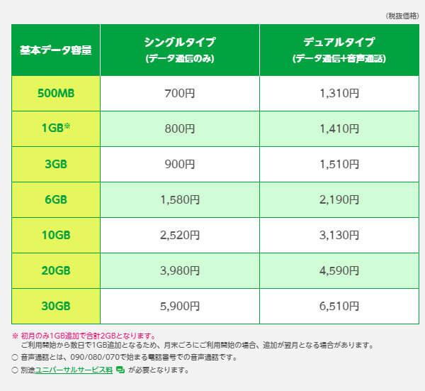 マイネオなら6GBで月額2190円